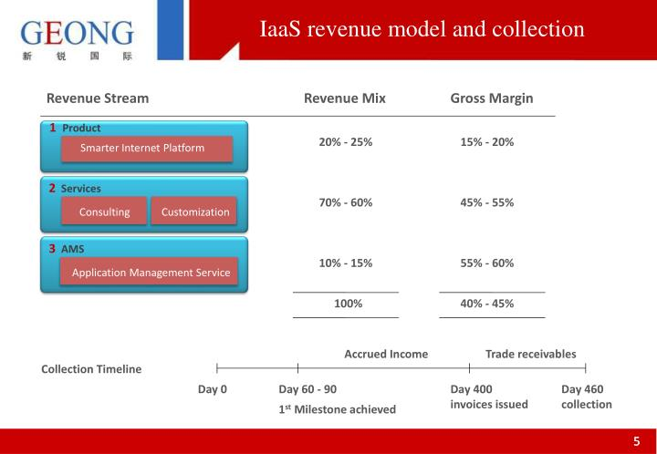 IaaS revenue model and collection