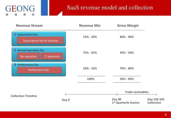 SaaS revenue model and collection
