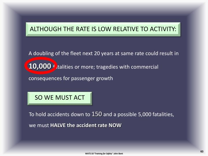 ALTHOUGH THE RATE IS LOW RELATIVE TO ACTIVITY: