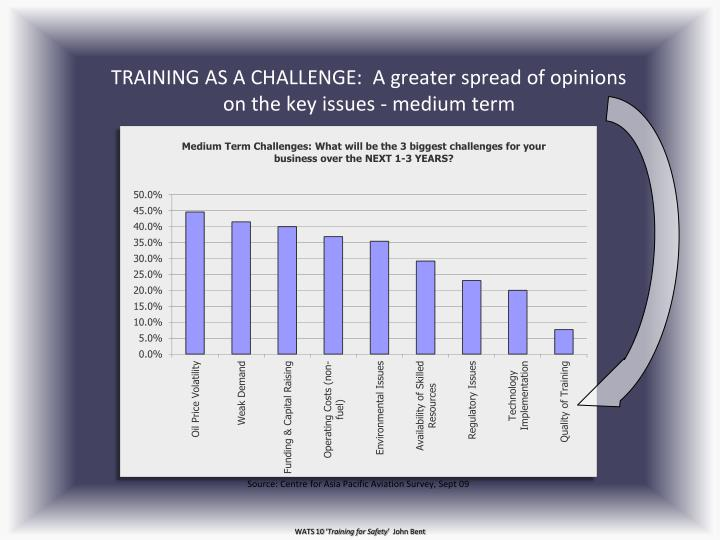TRAINING AS A CHALLENGE:  A greater spread of opinions on the key issues - medium term