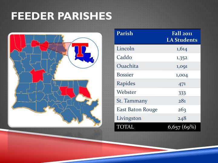 Feeder Parishes