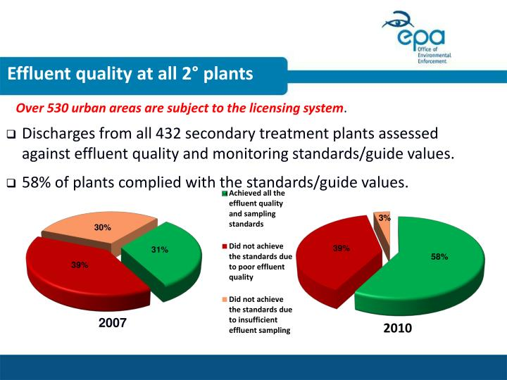 Effluent quality at all 2° plants