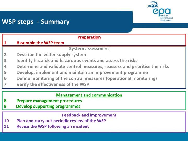 WSP steps  - Summary