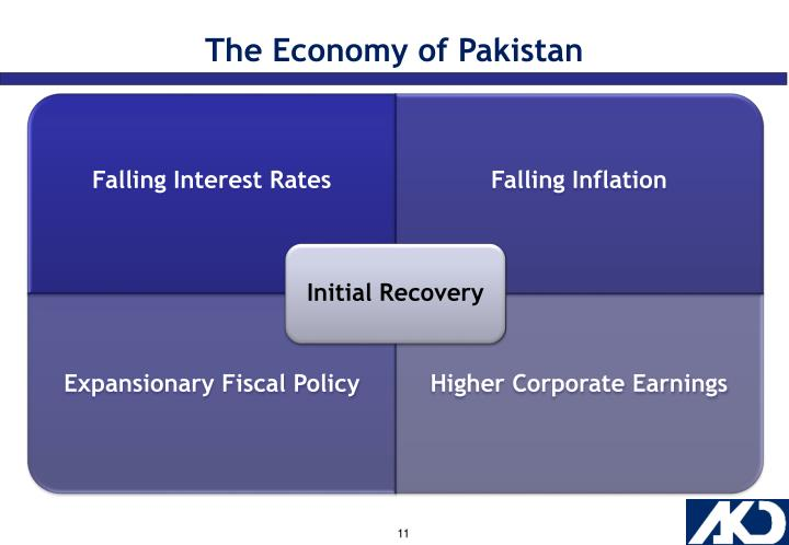 The Economy of Pakistan