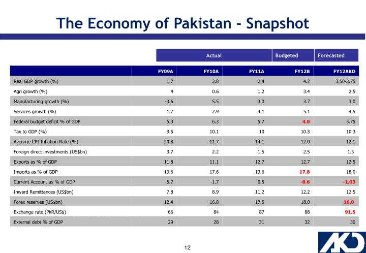 The Economy of Pakistan - Snapshot