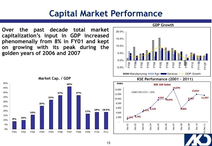 Capital Market Performance