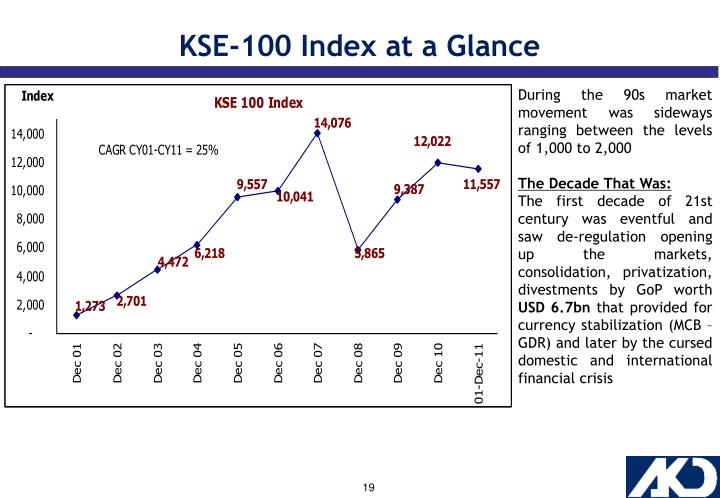 KSE-100 Index at a Glance
