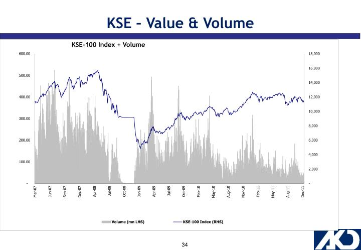 KSE – Value & Volume