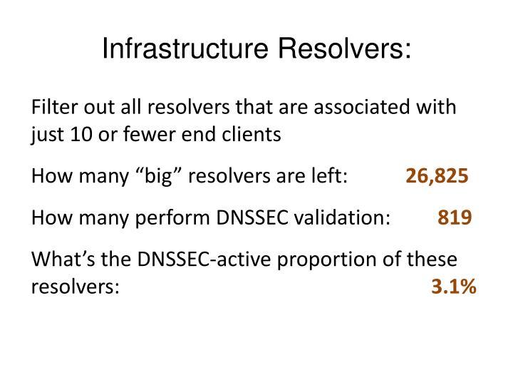 Infrastructure Resolvers: