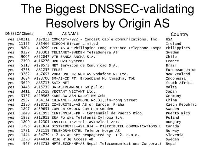 The Biggest DNSSEC-validating Resolvers by Origin AS