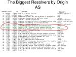 the biggest resolvers by origin as