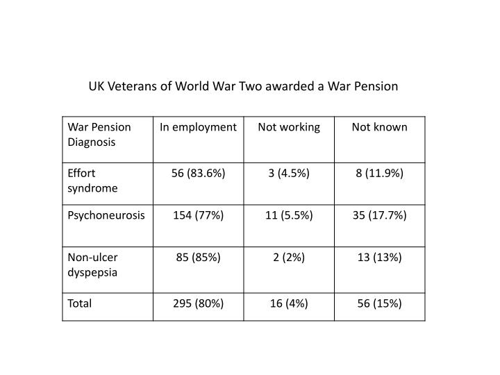 UK Veterans of World War Two awarded a War Pension