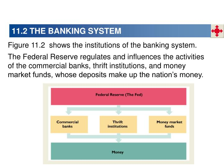 11.2 THE BANKING SYSTEM