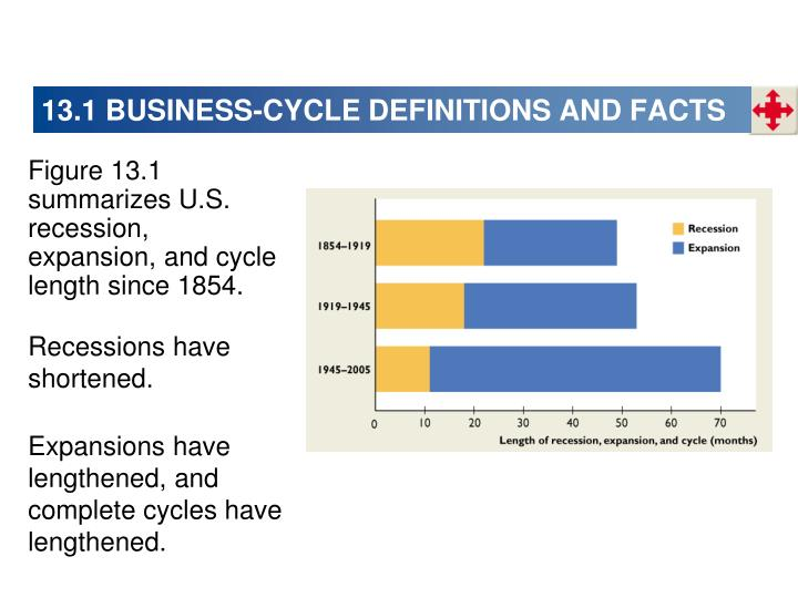 13.1 BUSINESS-CYCLE DEFINITIONS AND FACTS