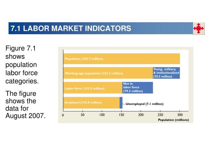 7.1 LABOR MARKET INDICATORS