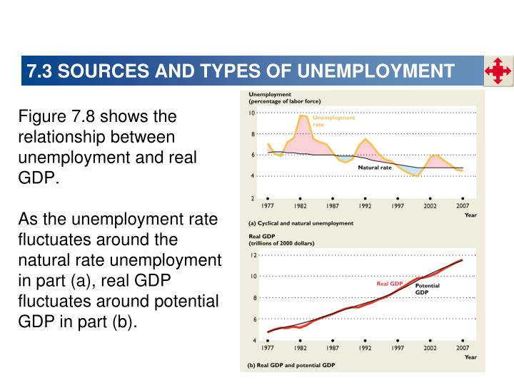 7.3 SOURCES AND TYPES OF UNEMPLOYMENT