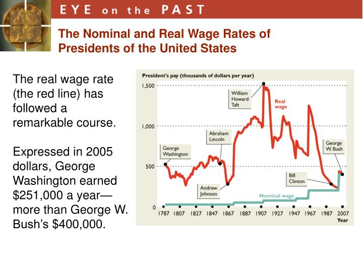The Nominal and Real Wage Rates of