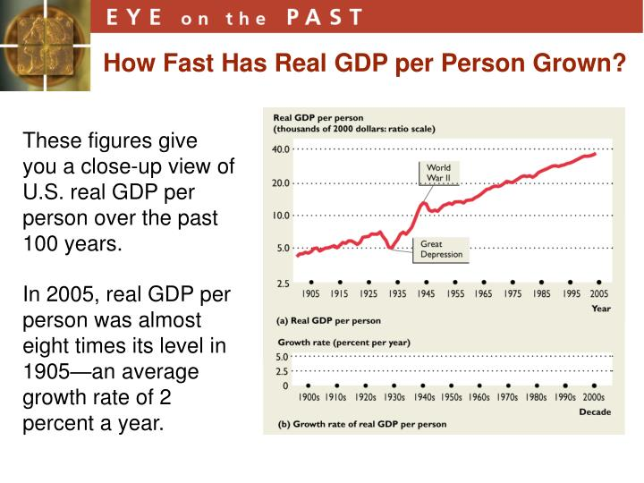 How Fast Has Real GDP per Person Grown?