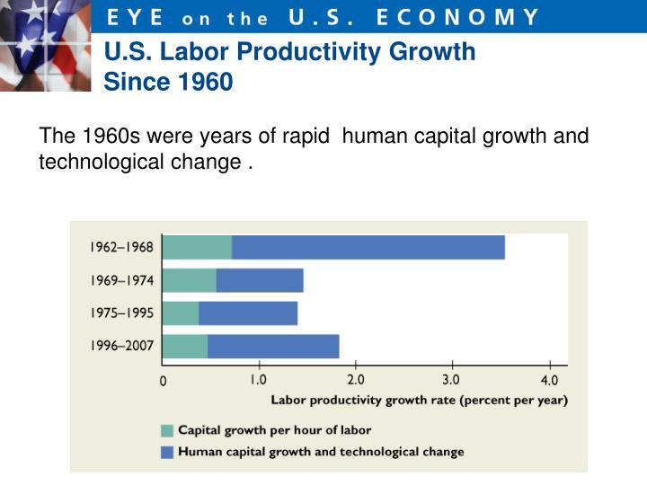 U.S. Labor Productivity Growth Since 1960
