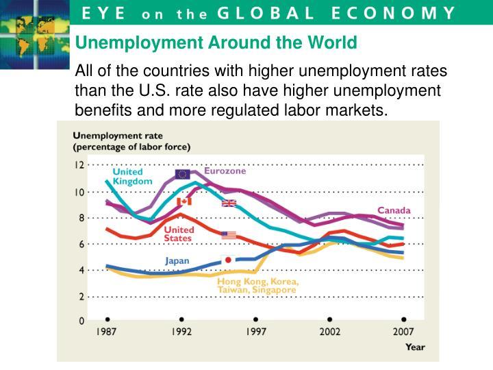 Unemployment Around the World