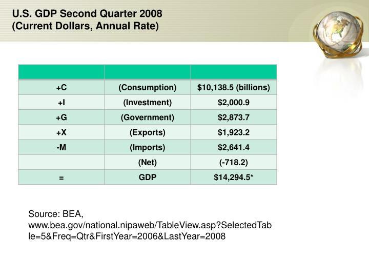 U.S. GDP Second Quarter 2008