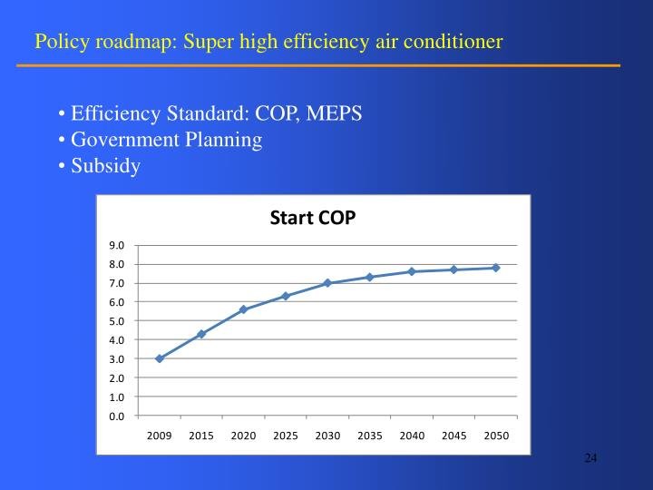 Policy roadmap: Super high efficiency air conditioner