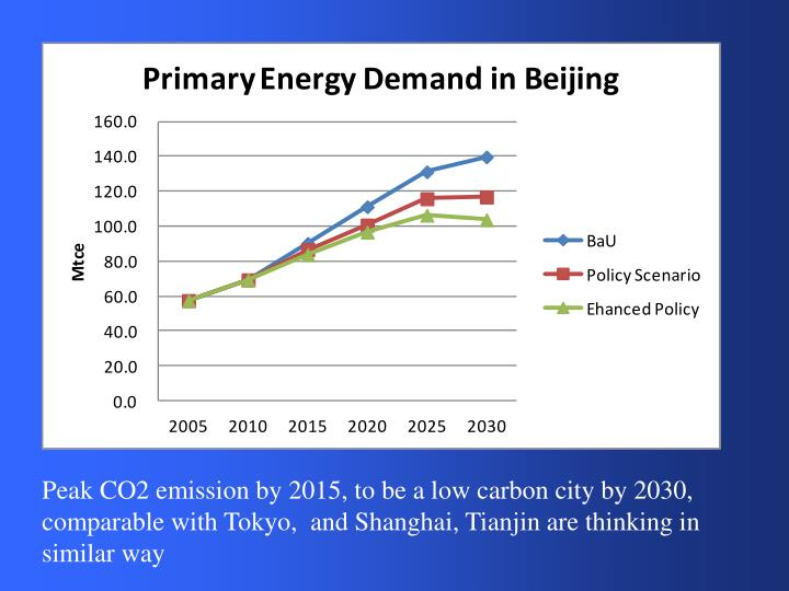 Peak CO2 emission by 2015, to be a low carbon city by 2030, comparable with Tokyo,  and Shanghai, Tianjin are thinking in similar way