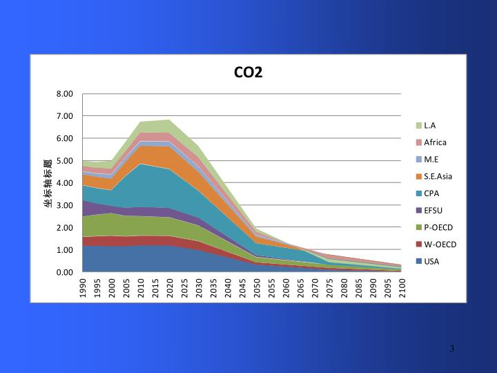 China s low carbon scenario under global 2 degree target