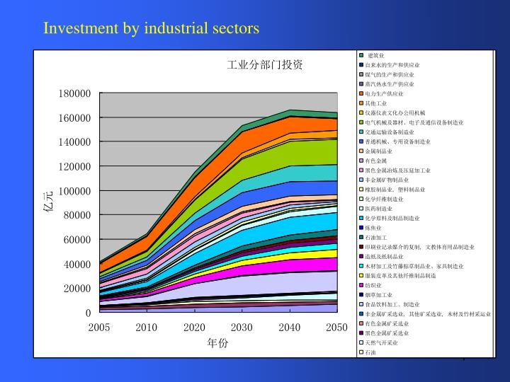 Investment by industrial sectors