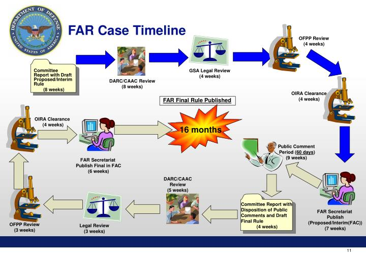 FAR Case