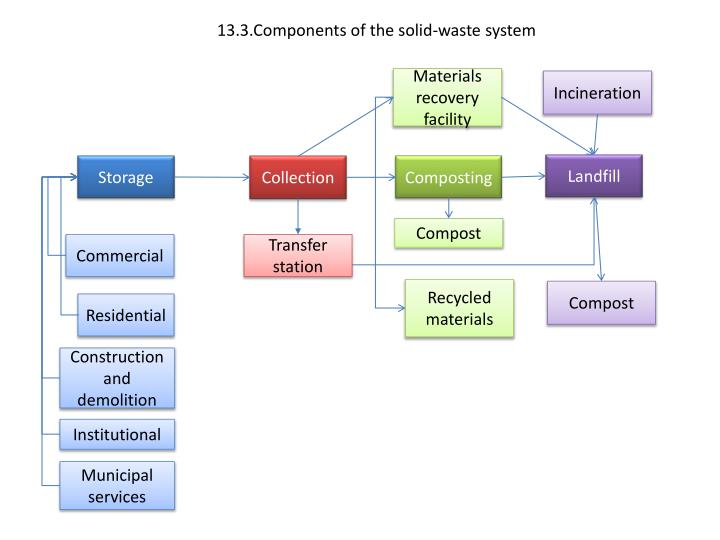 13.3.Components of the solid-waste system