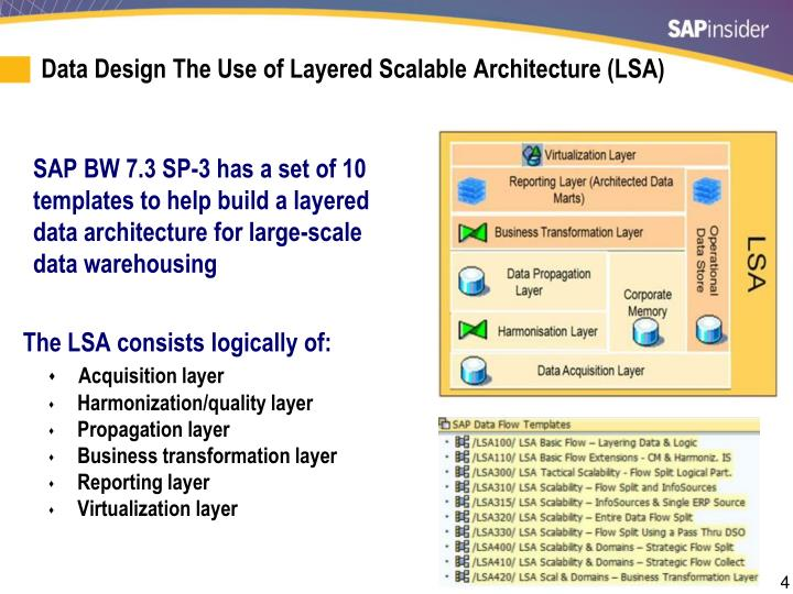 Data Design The Use of Layered Scalable Architecture (LSA)