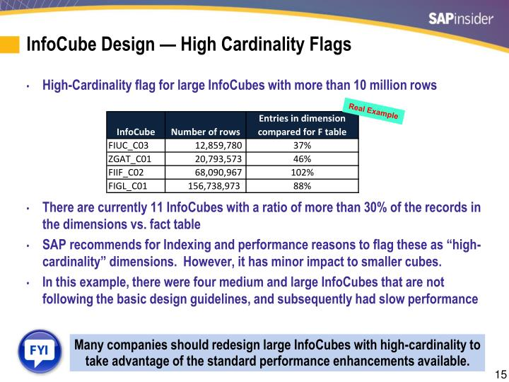 InfoCube Design — High Cardinality Flags