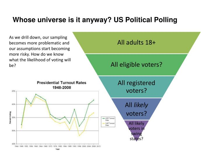 Whose universe is it anyway? US Political Polling