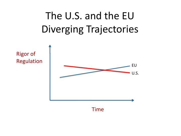 The U.S. and the EU