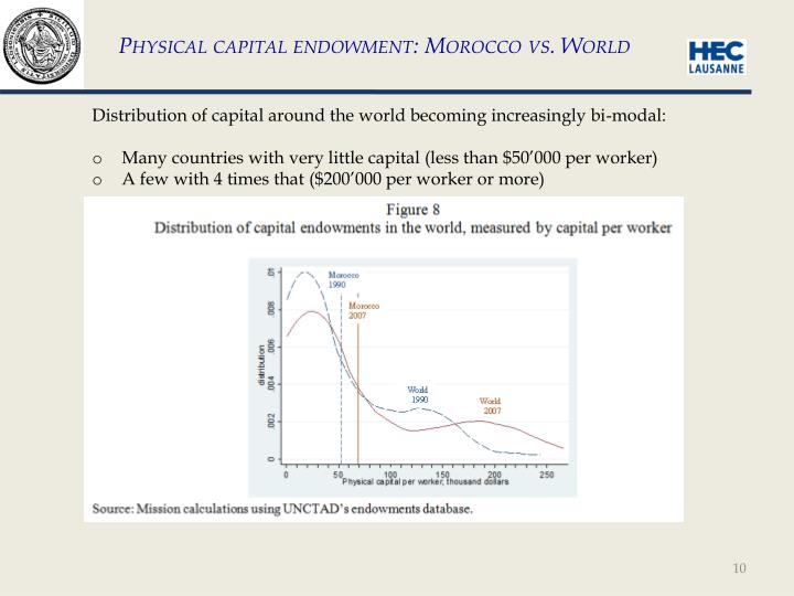Physical capital endowment: Morocco vs. World