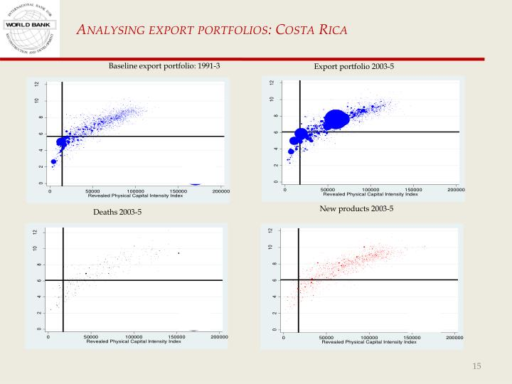 Analysing export portfolios: Costa Rica