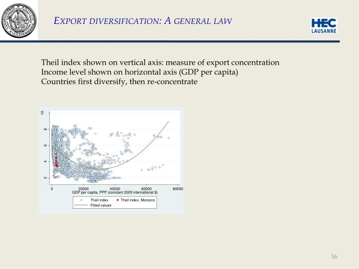 Export diversification: A general law