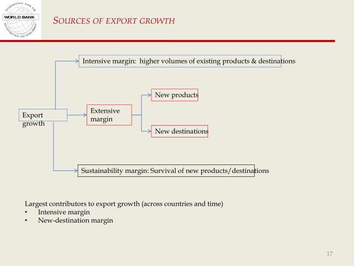 Sources of export growth