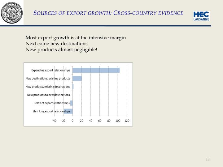 Sources of export growth: Cross-country evidence