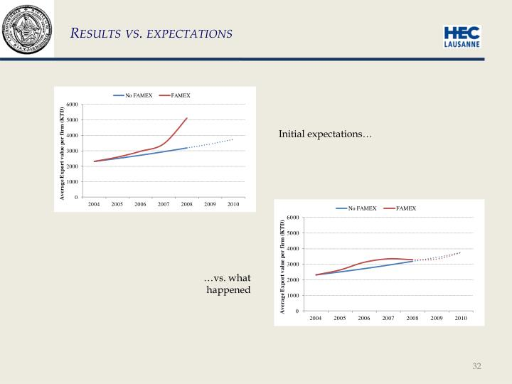 Results vs. expectations