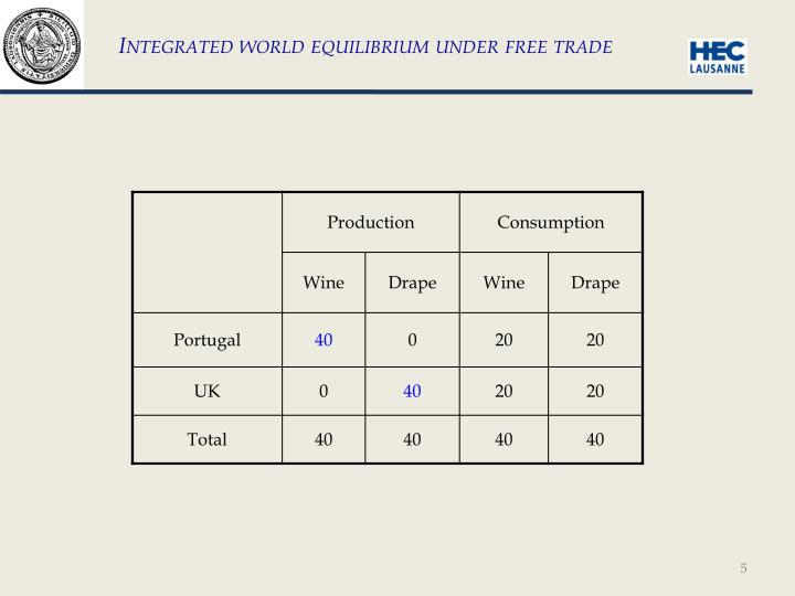 Integrated world equilibrium under free trade