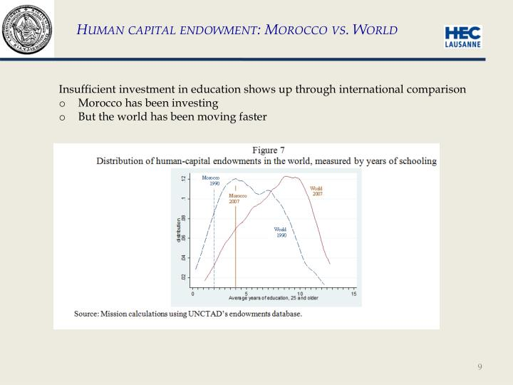 Human capital endowment: Morocco vs. World