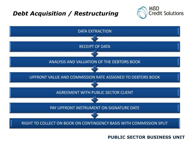 Debt Acquisition / Restructuring