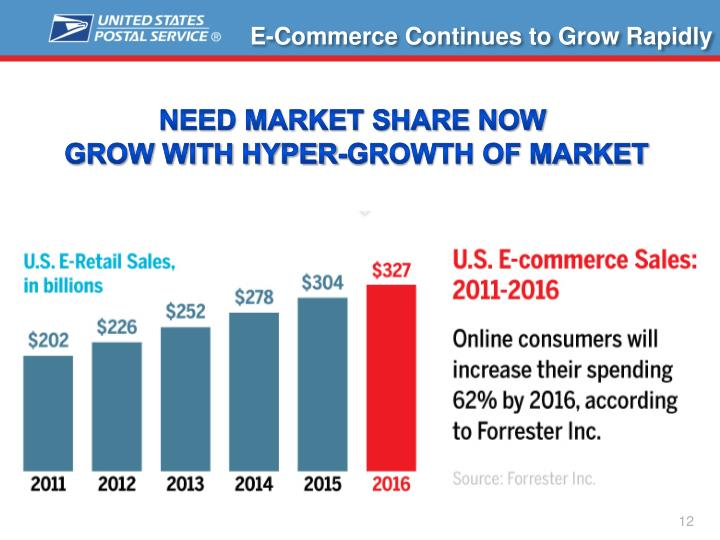 E-Commerce Continues to Grow Rapidly