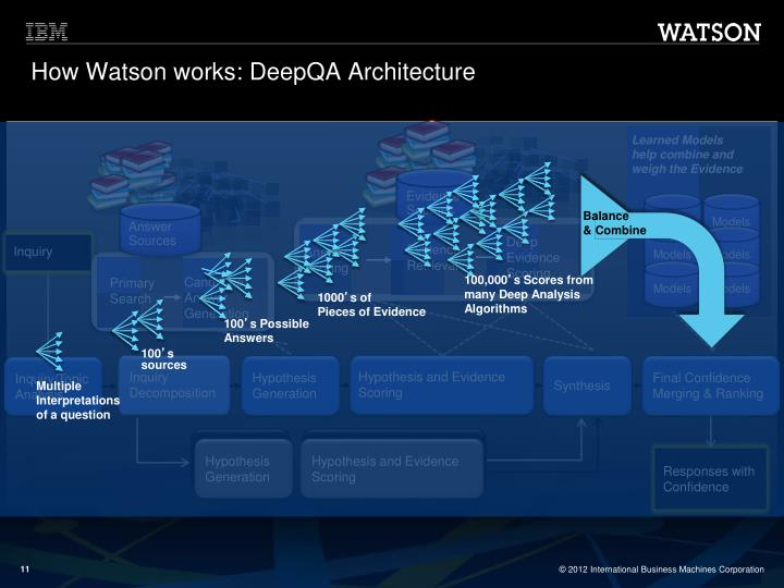 How Watson works: DeepQA Architecture
