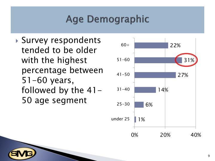Age Demographic