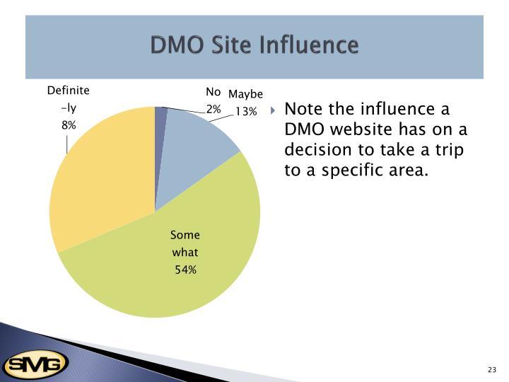 DMO Site Influence