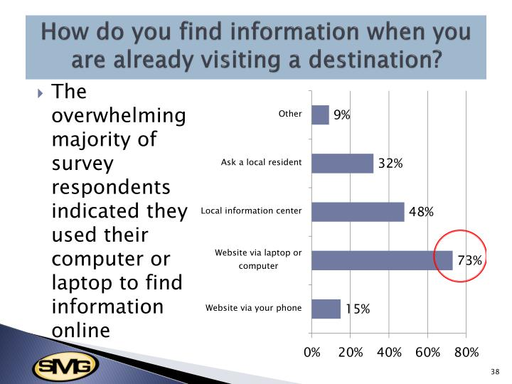 How do you find information when you are already visiting a destination?