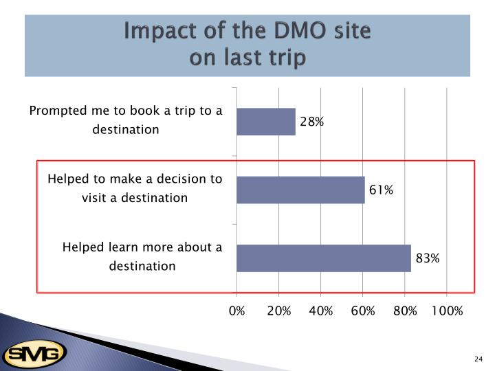 Impact of the DMO site